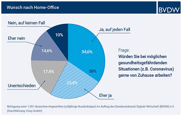 Grafik über Wunsch nach Home-Office. 34,6 % sagen ja auf jeden Fall, 23,4% sagen eher ja, 17,4% sind unentschieden, 14,6% sagen eher nein und 10% sagen auf keinen Fall